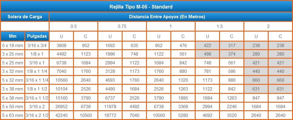 rejillas-acero-electroforjada-lisa-carga-permisible-tabla-2