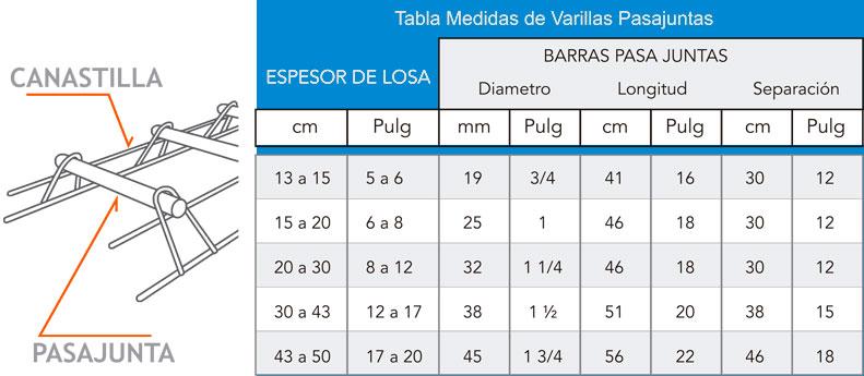tabla-medida-de-varillas-pasajuntas